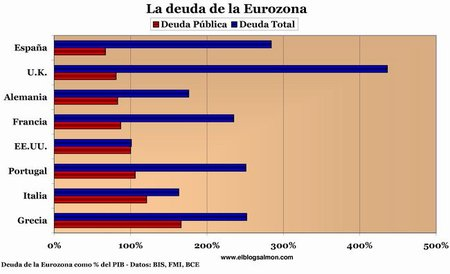 En la deuda de la Eurozona Alemania no está tan bien como la pintan
