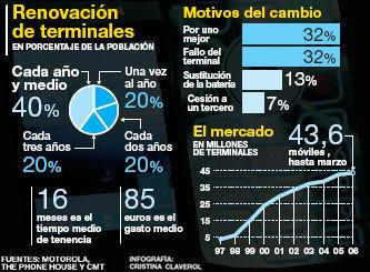 Los españoles cambiamos de móvil cada año y medio