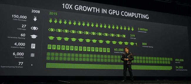 Nvidia Deeplearning