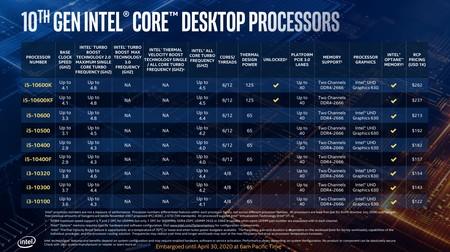 Intel Comet Lake S 10a Gen 7
