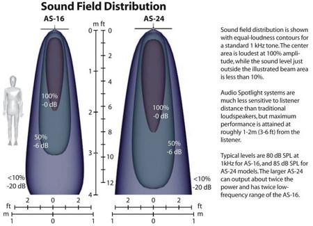 Gráfico de propagación del sonido