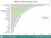 ¿Cuantos usuarios activos al mes tienen las redes más populares? La imagen de la semana
