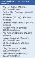 Los más ricos del mundo - 2008