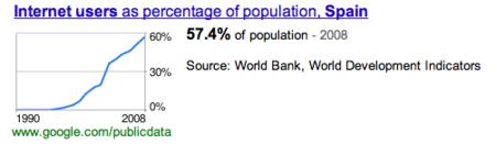 Los datos del Banco Mundial en Google