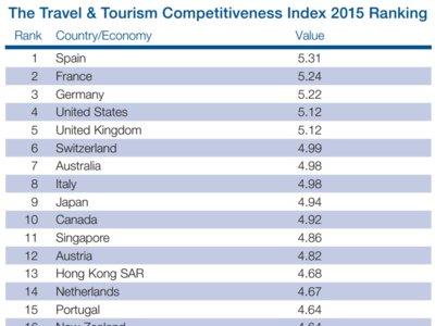 España lidera en el índice de competitividad del turismo