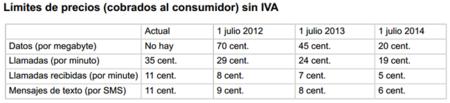 Calendario de precios en roaming europeo