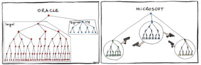Imagen de la semana: organigramas de empresas de tecnología