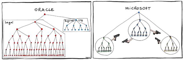 Organigramas de Oracle y Microsoft