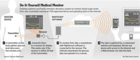 Hackers de la salud