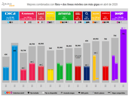 Mejores Combinados Con Fibra Dos Lineas Moviles Con Mas Gigas En Abril De 2020