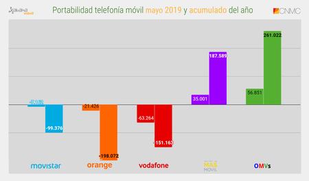 Portabilidad Telefonia Movil Mayo 2019 Y Acumulado Del Ano
