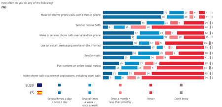 ¿Qué tipo de comunicaciones usamos?