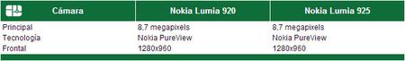 Cámara Lumia 920 vs Lumia 925