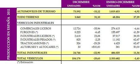 produccion-vehiculos-espania-2011.jpg