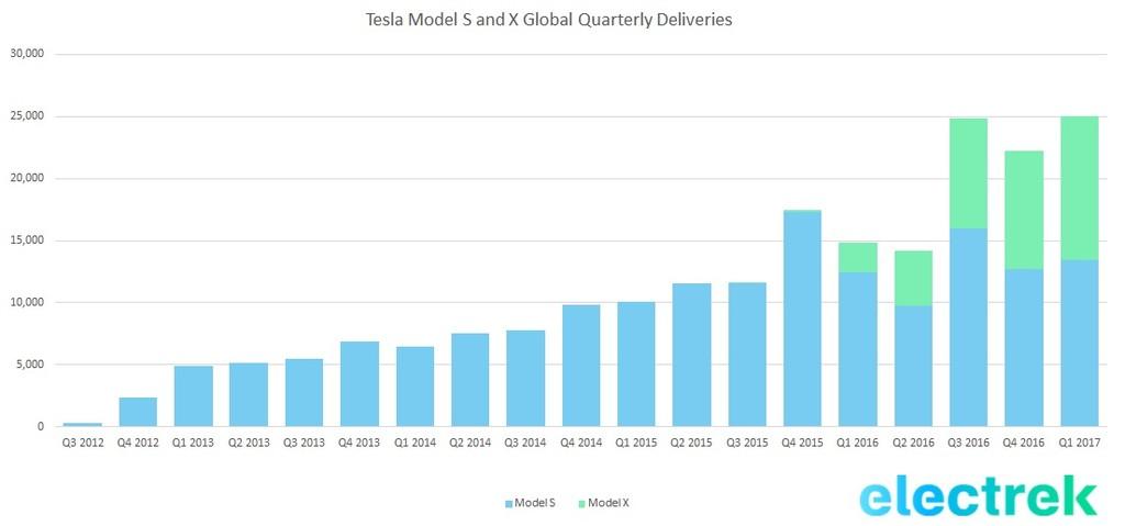 Tesla Q1 2017 Deliveires