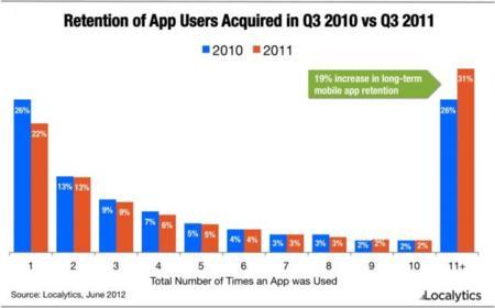 Los usuarios de iOS son más leales a sus apps
