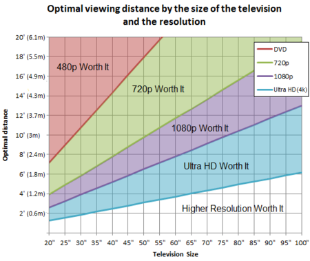 Optimal Viewing Distance Television Graph