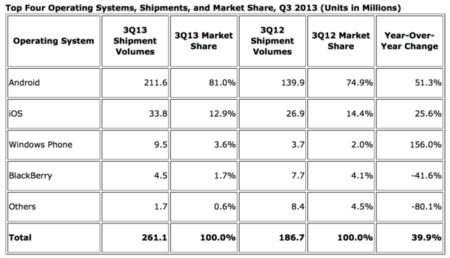 cuota de mercado 2013 IDC Q3