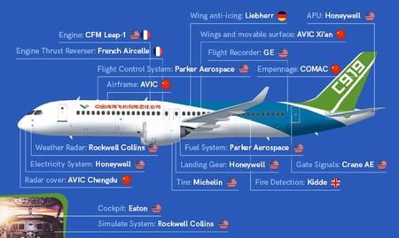 Procedencia de los componentes del Comac C919. / Aerotime