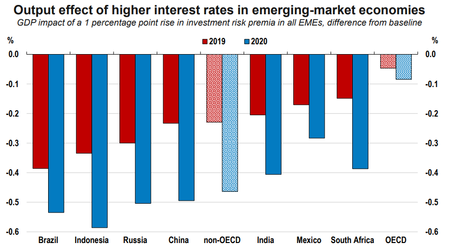 Interest Rates Emerging Markets