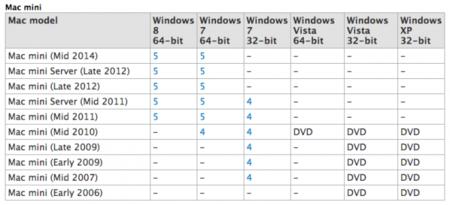 ¿Y ahora el Mac mini? aparecen rastros de un nuevo modelo en la web de soporte de Apple