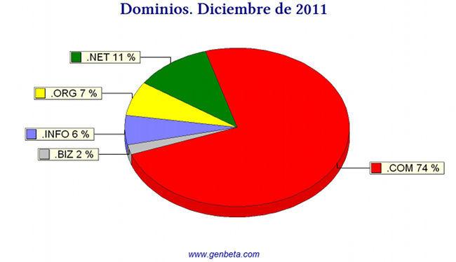 Dominios de Internet a diciembre de 2011