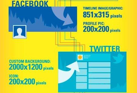 Las dimensiones de las imágenes que deben tener nuestras cuentas en las redes sociales, la infografía de la semana