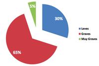 El 95% de las empresas inclumplen la Ley de Protección de Datos