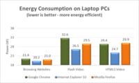 IE10 es el navegador más eficiente en consumo energético
