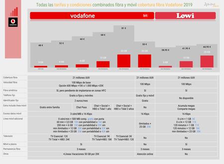 Todas Las Tarifas Y Condiciones De Fibra Y Movil Cobertura Fibra Vodafone 2019 1