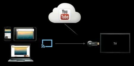 Ytb Chromecast