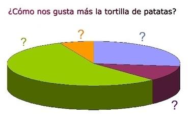 ¿Cómo nos gusta más la tortilla de patatas? Los resultados