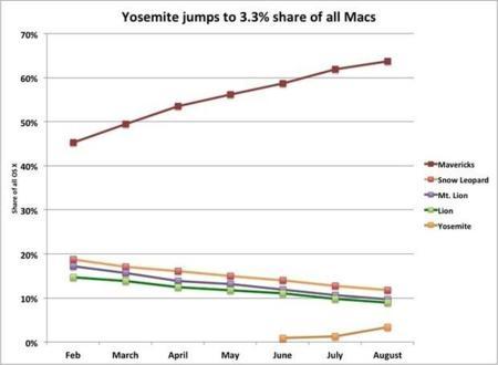 La adopción de las versiones previas de OS X Yosemite pulveriza récords