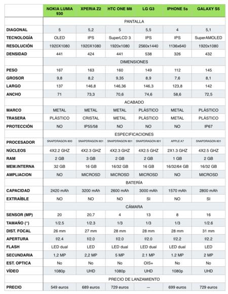 Comparativa mejores smartphones de 2014
