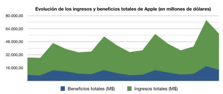 Grafico Ingresos