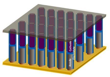 Una batería diminuta