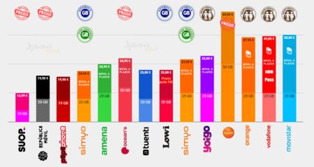 Comparativa Tarifas Moviles Con Minutos Ilimitados Y Mas Gigas