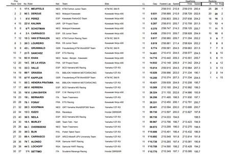 Resultados Carrera Wssp300 Aragon 2018