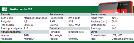 Especificaciones Nokia Lumia 820