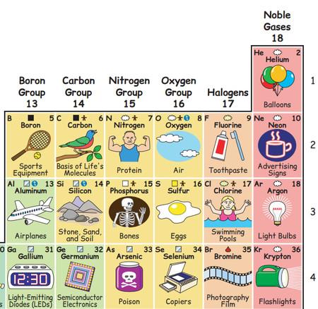 La ilustracin que muestra cmo los elementos de la tabla peridica movida1 urtaz Images