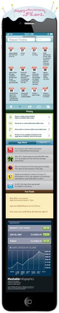 Infografía sobre el iPhone