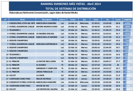 top 20 abril tv