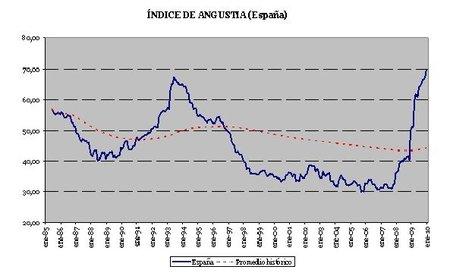 El índice de angustia español, en máximos históricos