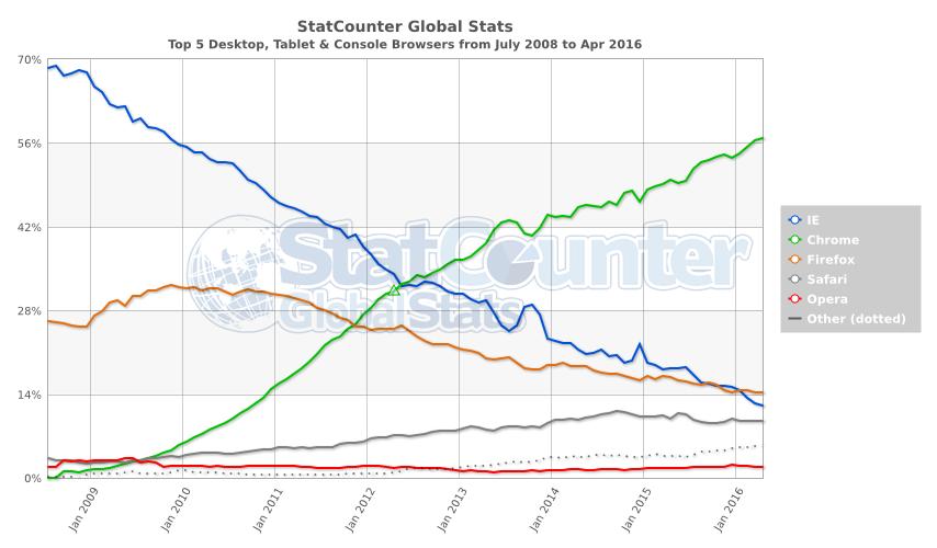 Datos Statcounter Browser