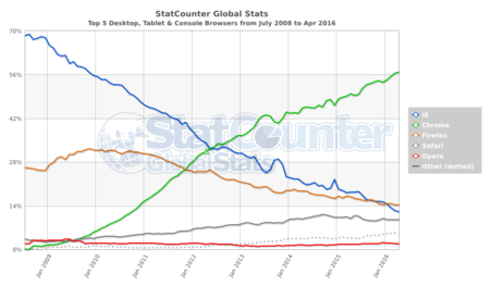 Statcounter Browser Ww Monthly 200807 201604