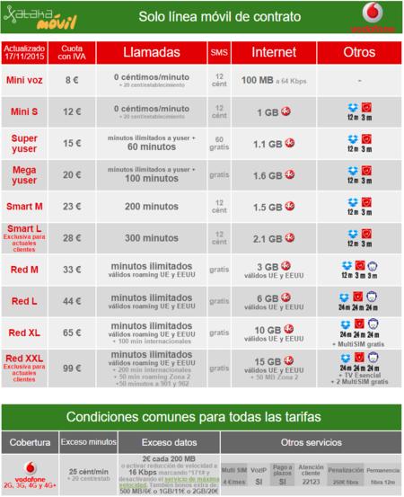 Tarifas Movil Vodafone