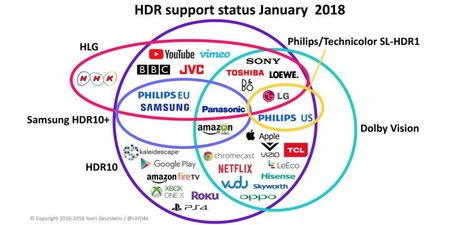 Hdr Dolby 2018
