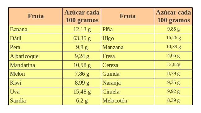 Frutas tabla de las azucares de