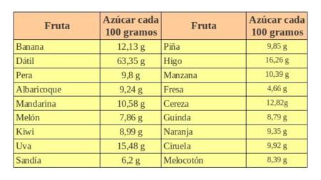 El contenido de azúcar de diferentes frutas