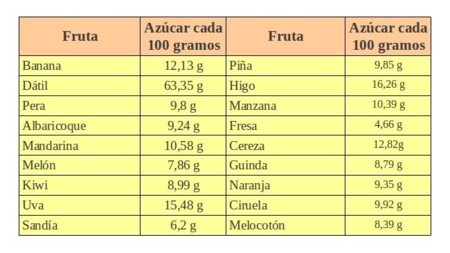 azucar.fruta